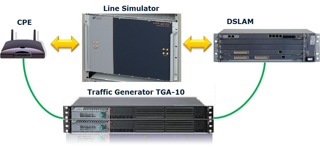 Traffic Generation for Standard Compliance testing of xDSL